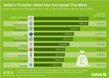 Soccer Infographic - Salah's Transfer Value Has Increased The Most