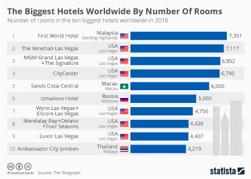 Hotel industry Infographic - The Biggest Hotels Worldwide By Number Of Rooms