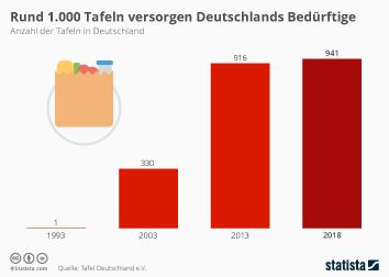 Immer mehr Tafeln in Deutschland
