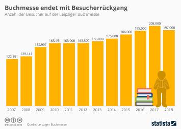 Buchmarkt Infografik - Buchmesse endet mit Besucherrückgang