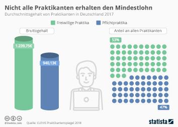 Paid Content Infografik - Nicht alle Praktikanten erhalten den Mindestlohn
