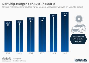 Halbleiterindustrie Infografik - Der wachsende Chip-Hunger der Auto-Hersteller