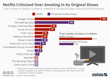 Smoking Infographic - Netflix Criticized Over Smoking In Its Original Shows