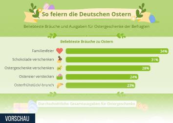 Ostern Infografik - So feiern die Deutschen Ostern