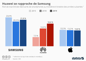 Huawei surpasse Apple et conforte son rang de n°2