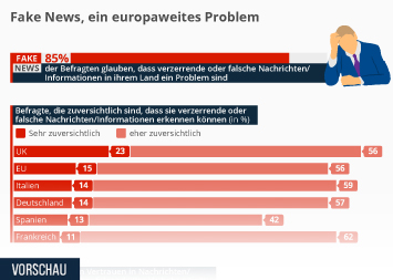 Fake News Infografik - Fake News, ein europaweites Problem