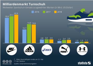 Nike Infografik - Milliardenmarkt Turnschuh