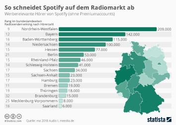 So schneidet Spotify auf dem Radiomarkt ab
