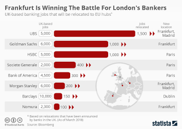 Brexit relocation of London banks and finance to Europe Infographic - Frankfurt Is Winning The Battle For London's Bankers
