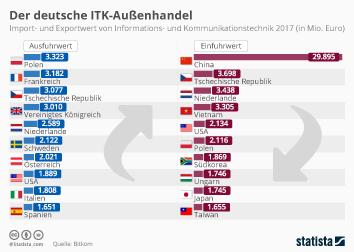ITK-Branche Deutschland Infografik - ITK-Branche mit Rekordzuwachs