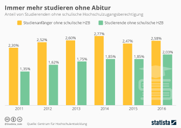 Studierende Infografik - Immer mehr Studis ohne Abi