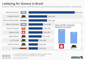 Brazil Infographic - Lobbying for Slavery in Brazil