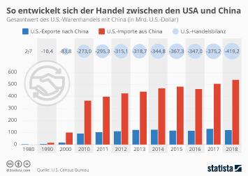 So entwickelt sich der Handel zwischen den USA und China