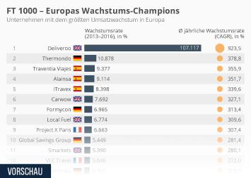 Bruttoinlandsprodukt (BIP) in EU und Euro-Zone Infografik - FT 1000 - Europas Wachstums-Champions