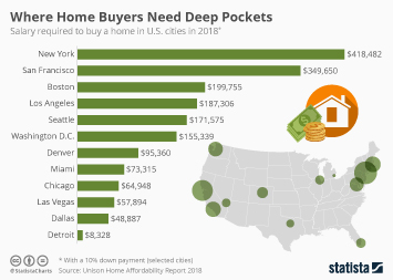 Where Home Buyers Need Deep Pockets