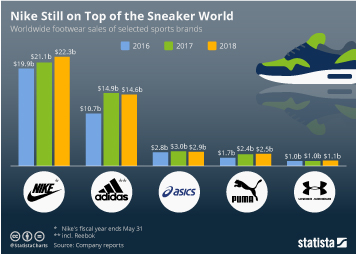 cheap for discount 13134 cde92 Chart: Nike Still on Top of the Sneaker World | Statista