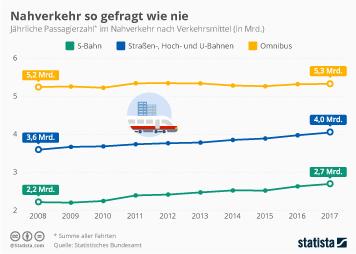 Öffentlicher Personenverkehr Infografik - Nahverkehr so gefragt wie nie