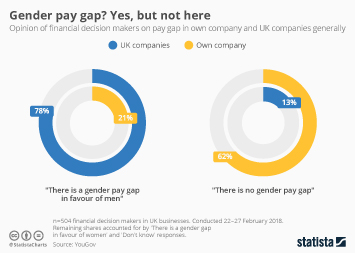 Gender equality in Europe Infographic - Gender pay gap? Yes, but not here