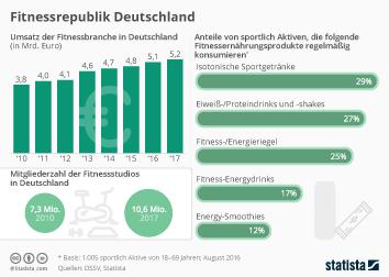 Fitnessrepublik Deutschland