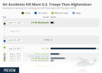 United States armed forces Infographic - Air Accidents Kill More U.S. Troops Than Afghanistan