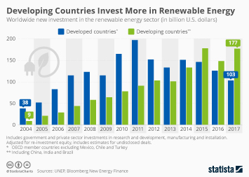 Developing Countries Invest More in Renewable Energy