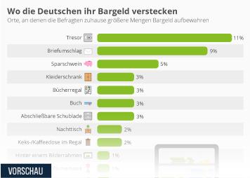 Mord Infografik - Wo die Deutschen ihr Bargeld verstecken