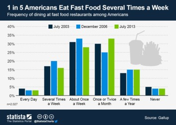 1 in 5 Americans Eat Fast Food Several Times a Week