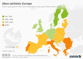 Schweizer MEM-Industrie Infografik - (Non-) athletic Europe