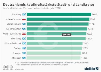 Deutschlands kaufkraftstärkste Stadt- und Landkreise