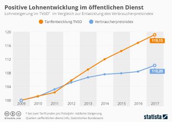 Gewerkschaften in Deutschland Infografik - Positive Lohnentwicklung im öffentlichen Dienst