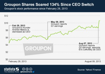 Groupon Infographic - Groupon Shares Soared 134% Since CEO Switch