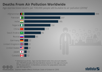 Deaths From Air Pollution Worldwide