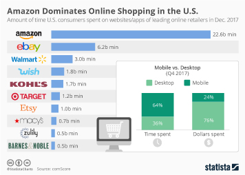 E-commerce in the United States Infographic - Amazon Dominates Online Shopping in the U.S.