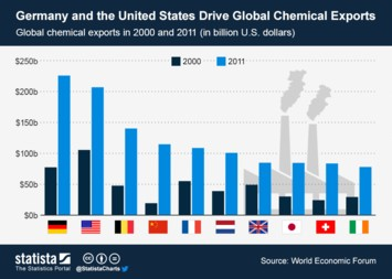 Germany and the United States Drive Global Chemical Exports