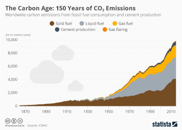 Climate change and health Infographic - The Carbon Age: 150 Years of CO2 Emissions