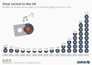 Music industry in the United Kingdom (UK) Infographic - Vinyl revival in the UK
