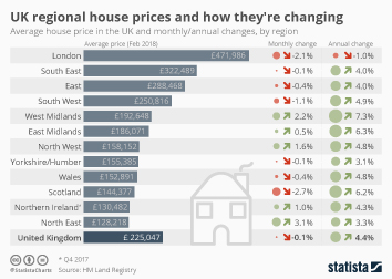 UK regional house prices and how they're changing