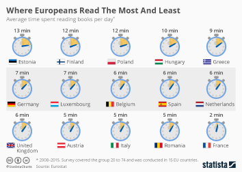 Book market in Europe Infographic - Where Europeans Read The Most And Least