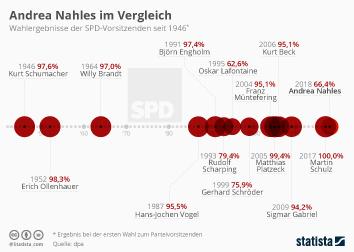 SPD Infografik - Andrea Nahles im Vergleich