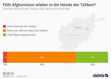 Afghanistan Infografik - Sind die Taliban wieder am Drücker?