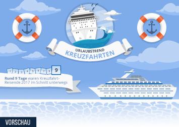 Kreuzfahrt Infografik - Urlaubstrend Kreuzfahrten