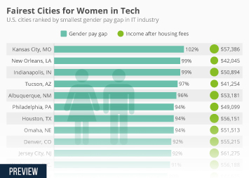 Fairest Cities for Women in Tech