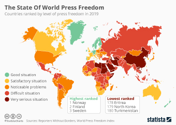 The State Of World Press Freedom