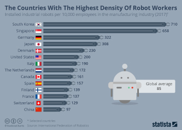 Industrial Robots Infographic - The Countries With The Highest Density Of Robot Workers