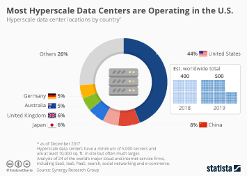 Data storage Infographic - Most Hyperscale Data Centers are Operating in the U.S.