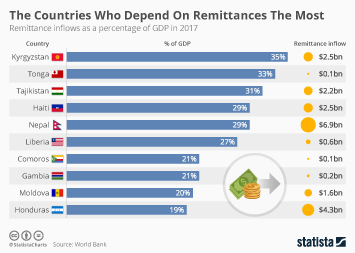 Private Wealth Management Infographic - The Countries Who Depend On Remittances The Most