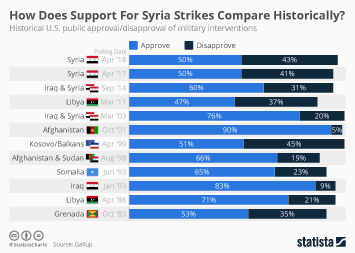 Syria Infographic - How Does Support For Syria Strikes Compare Historically?