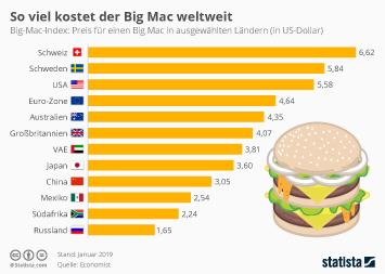 Fast Food Infografik - So viel kostet der Big Mac weltweit