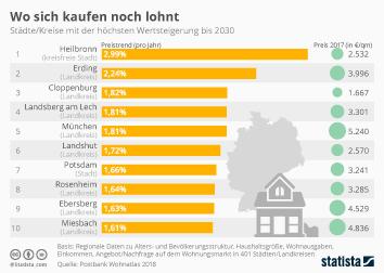 Immobilien Infografik - Wo sich kaufen noch lohnt