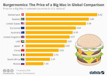 McDonald's Infographic - Burgernomics: The Price of a Big Mac in Global Comparison